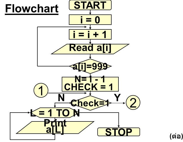 1 2 Flowchart START i = 0 i = i + 1 Read a[i] N Y L = 1 TO N Print